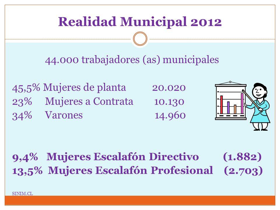 Realidad Municipal 2012 44.000 trabajadores (as) municipales