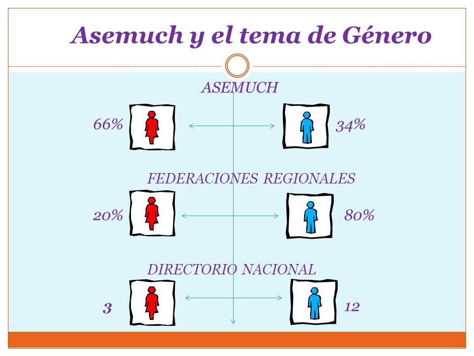 Asemuch y el tema de Género