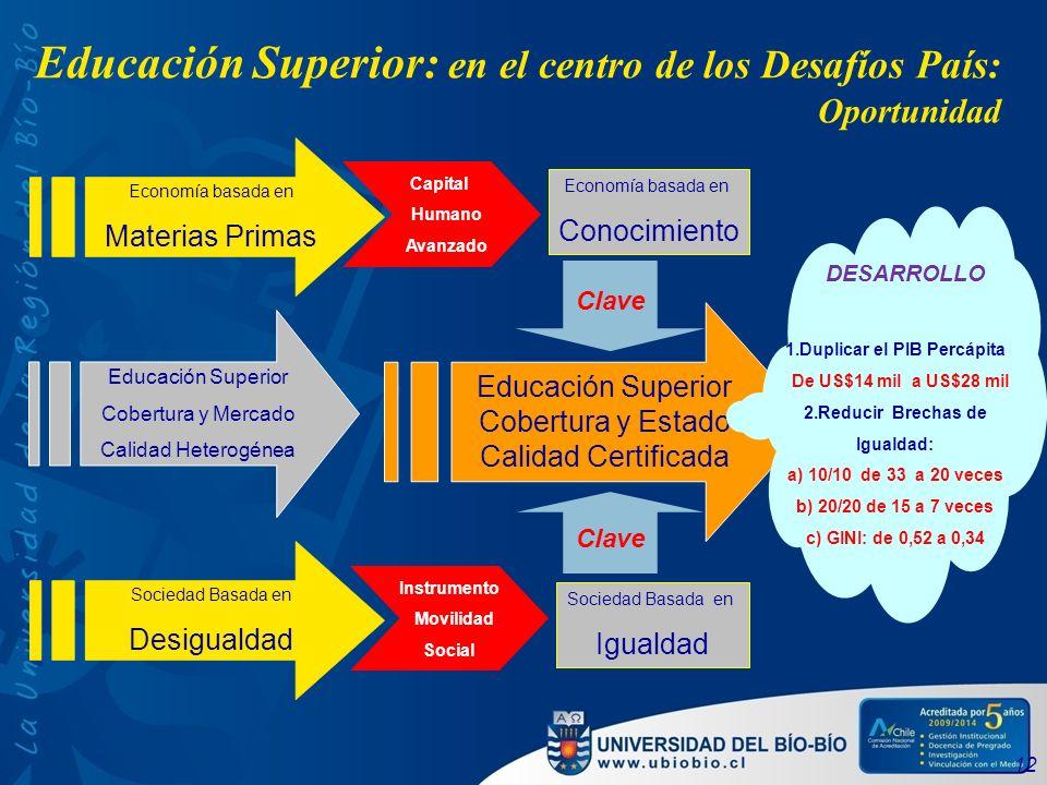 Educación Superior: en el centro de los Desafíos País: Oportunidad