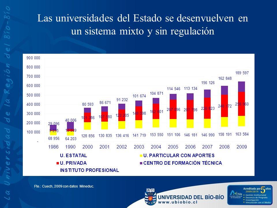 Las universidades del Estado se desenvuelven en un sistema mixto y sin regulación