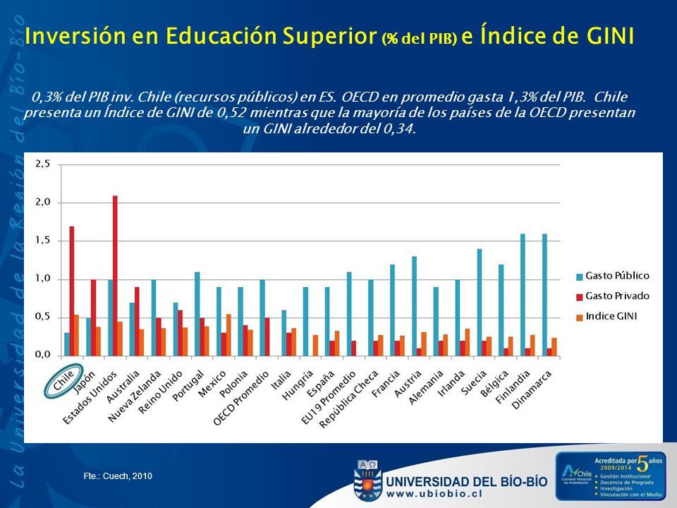 Inversión en Educación Superior (% del PIB) e Índice de GINI