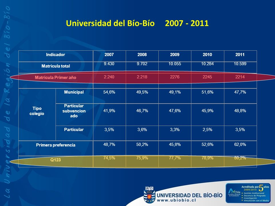 Universidad del Bío-Bío 2007 - 2011