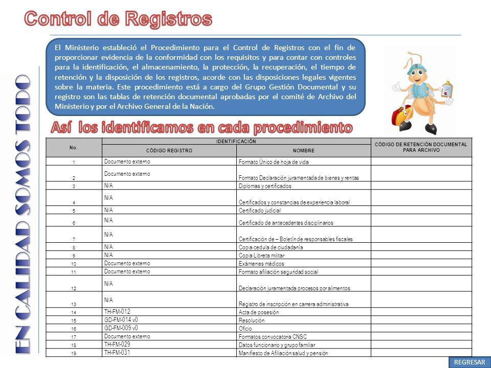 CÓDIGO DE RETENCIÓN DOCUMENTAL PARA ARCHIVO
