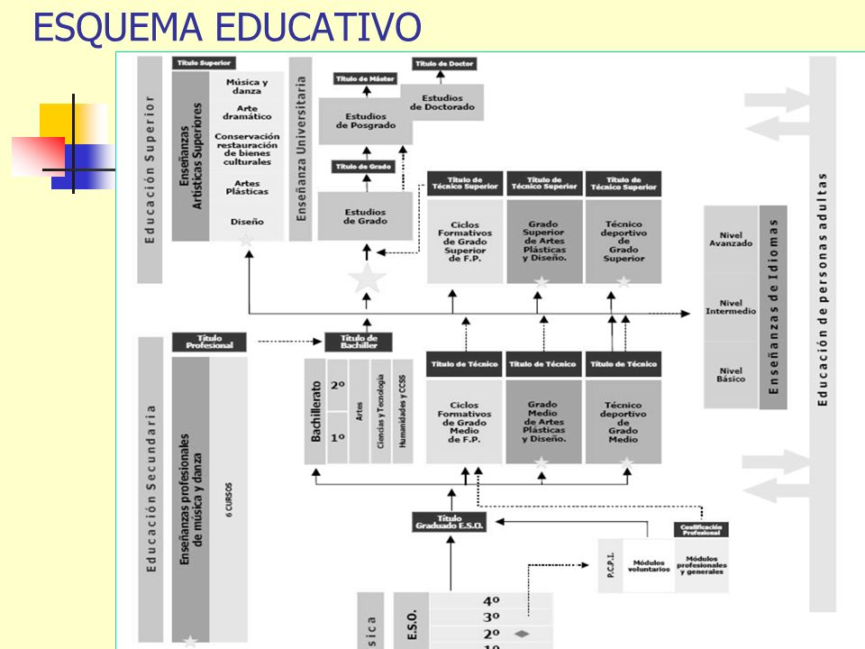ESQUEMA EDUCATIVO