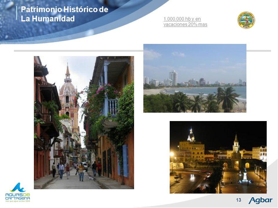 Patrimonio Histórico de La Humanidad
