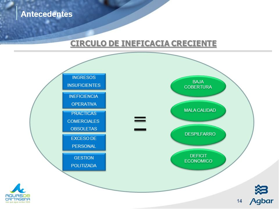 = Antecedentes CIRCULO DE INEFICACIA CRECIENTE LOW COVERAGE INGRESOS