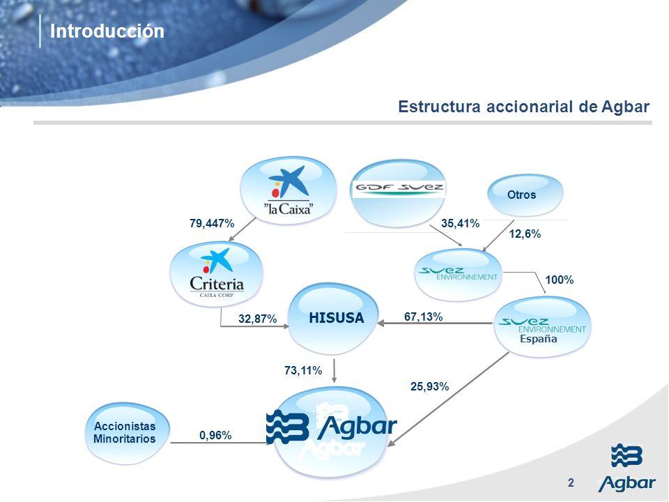 Introducción Estructura accionarial de Agbar HISUSA 79,447% 35,41%