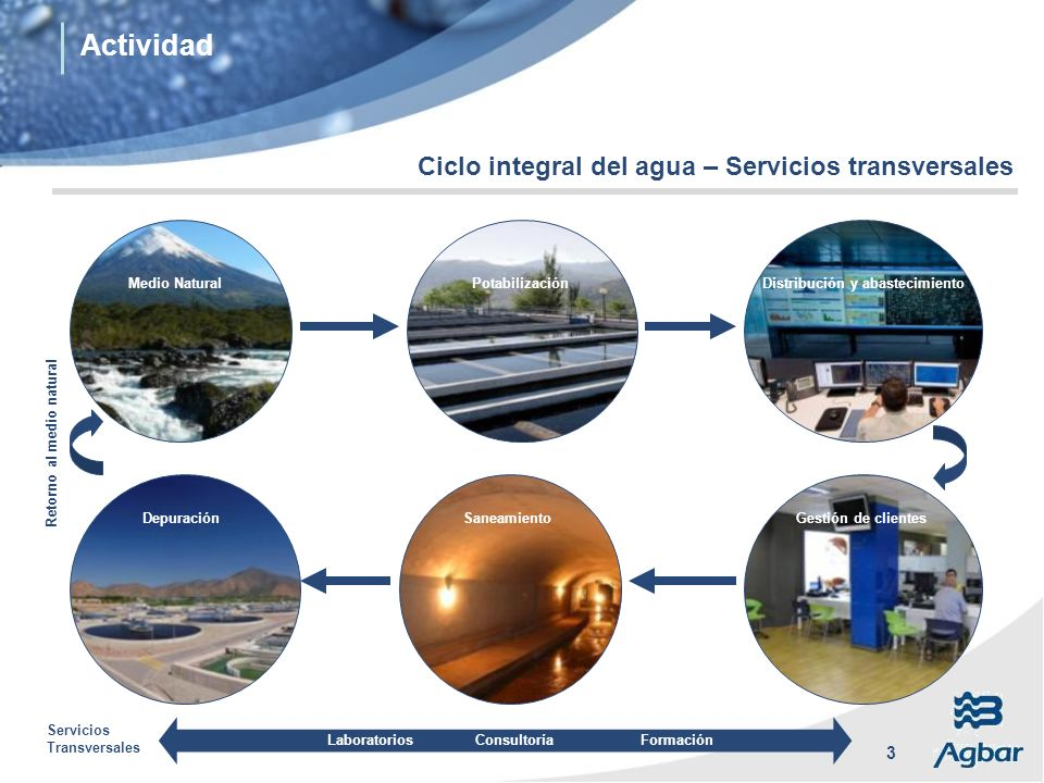 Actividad Ciclo integral del agua – Servicios transversales