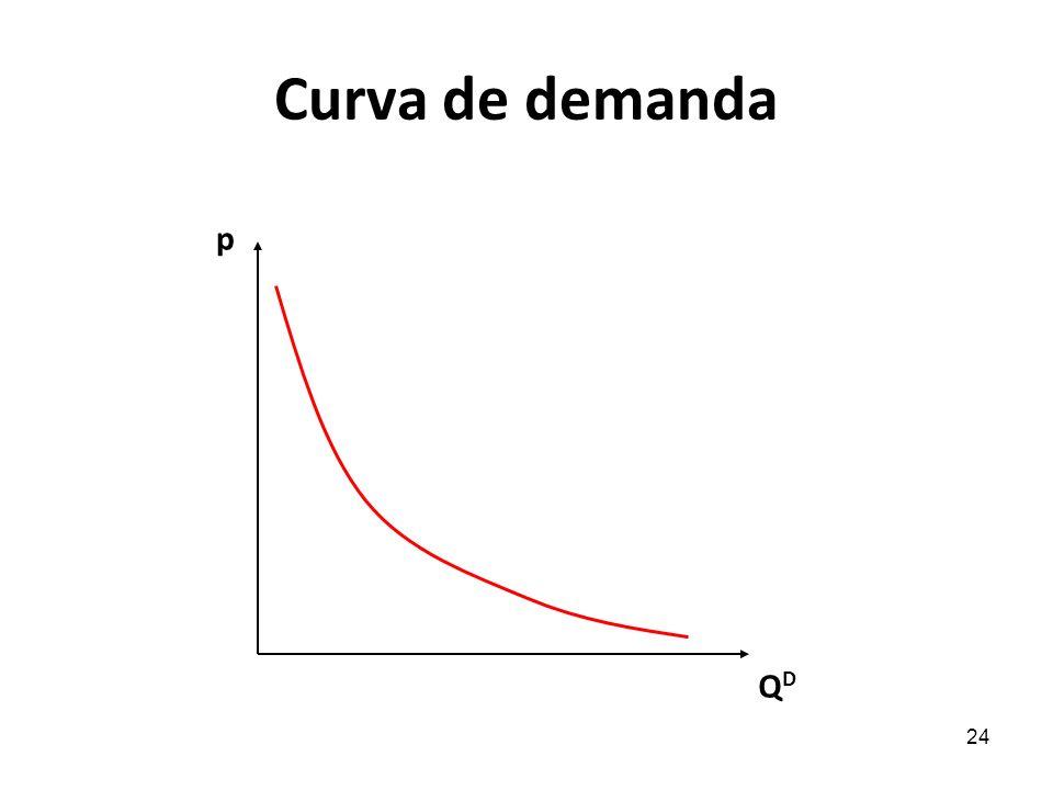 Curva de demanda p QD