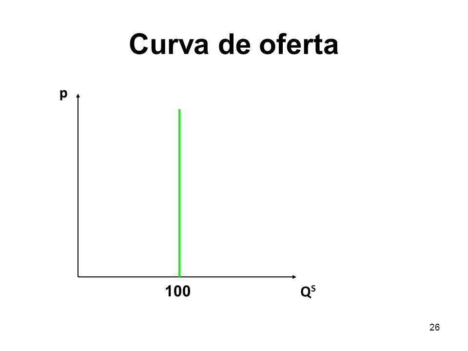 Curva de oferta p 100 QS