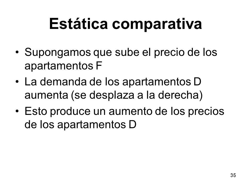 Estática comparativa Supongamos que sube el precio de los apartamentos F. La demanda de los apartamentos D aumenta (se desplaza a la derecha)