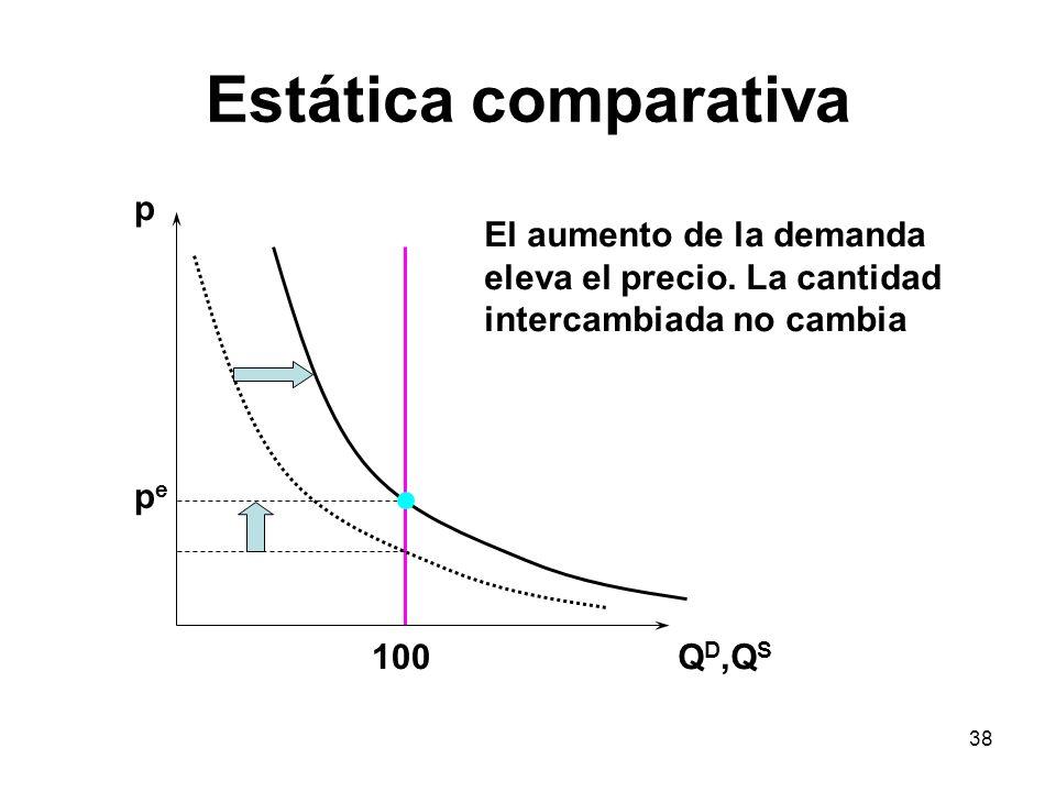 Estática comparativa p El aumento de la demanda