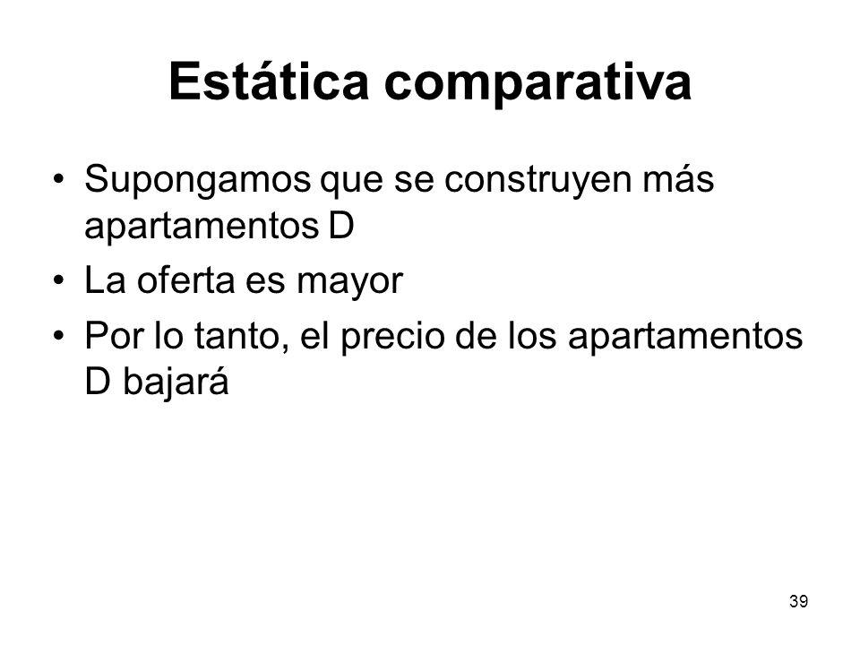 Estática comparativa Supongamos que se construyen más apartamentos D