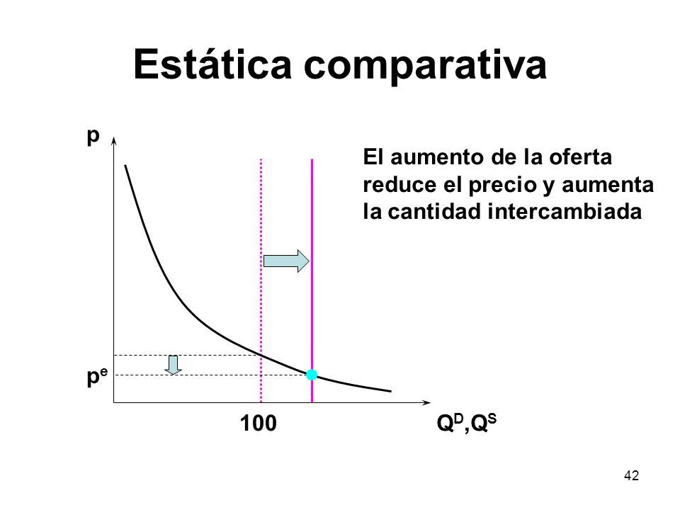 Estática comparativa p El aumento de la oferta