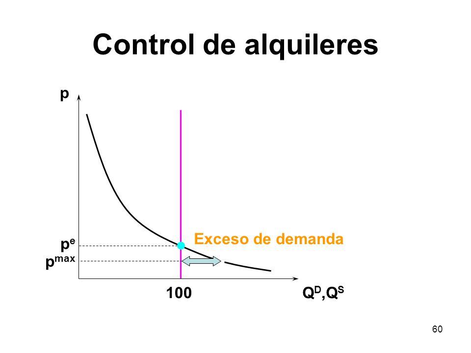Control de alquileres p Exceso de demanda pe pmax 100 QD,QS