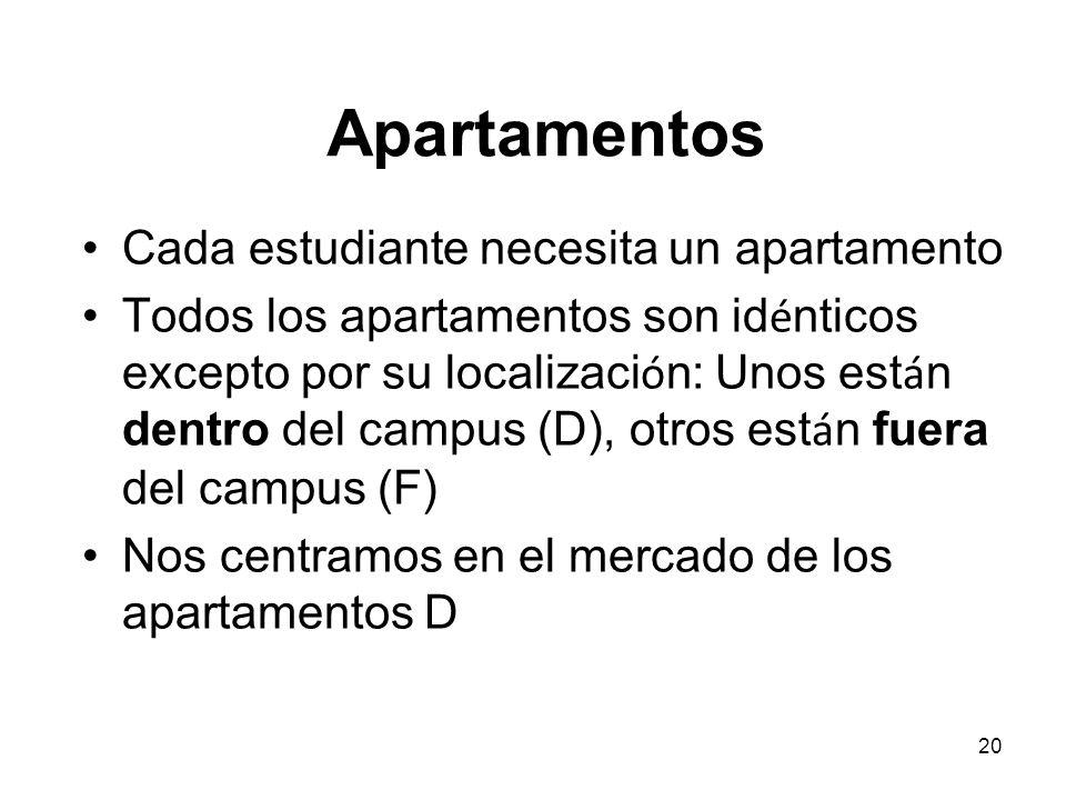 Apartamentos Cada estudiante necesita un apartamento