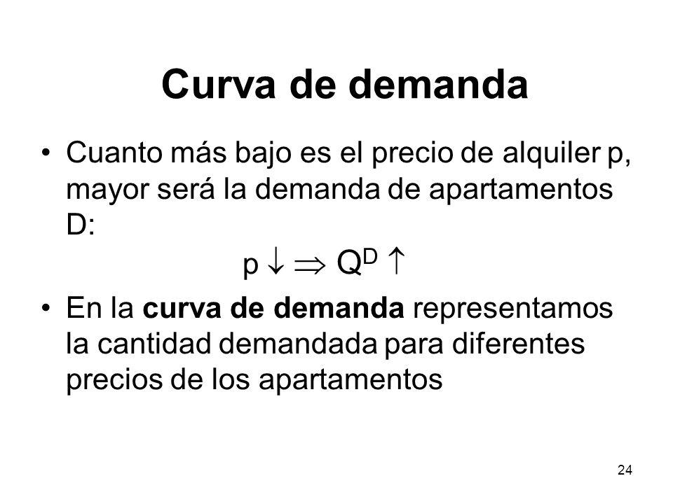 Curva de demanda Cuanto más bajo es el precio de alquiler p, mayor será la demanda de apartamentos D: p   QD 