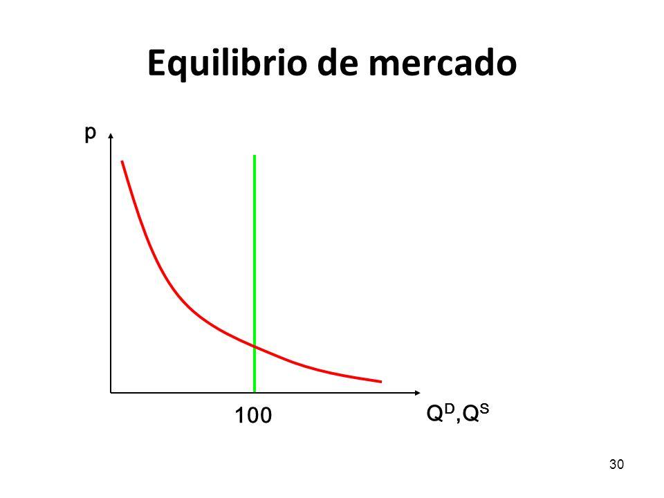 Equilibrio de mercado p 100 QD,QS