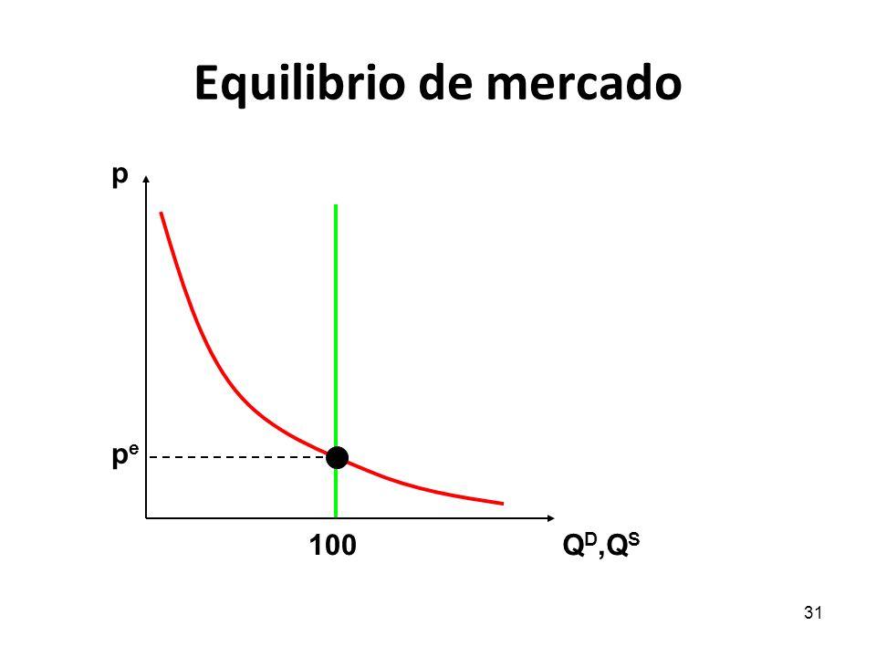 Equilibrio de mercado p pe 100 QD,QS