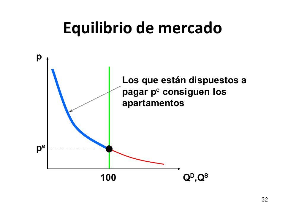 Equilibrio de mercado p Los que están dispuestos a