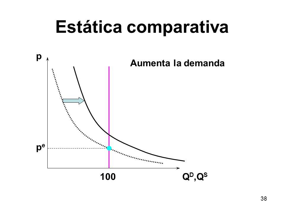Estática comparativa p Aumenta la demanda pe 100 QD,QS