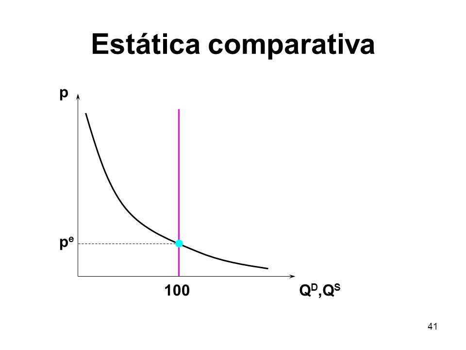 Estática comparativa p pe 100 QD,QS