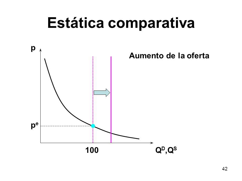 Estática comparativa p Aumento de la oferta pe 100 QD,QS