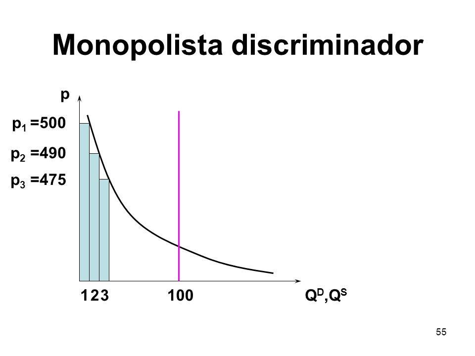 Monopolista discriminador