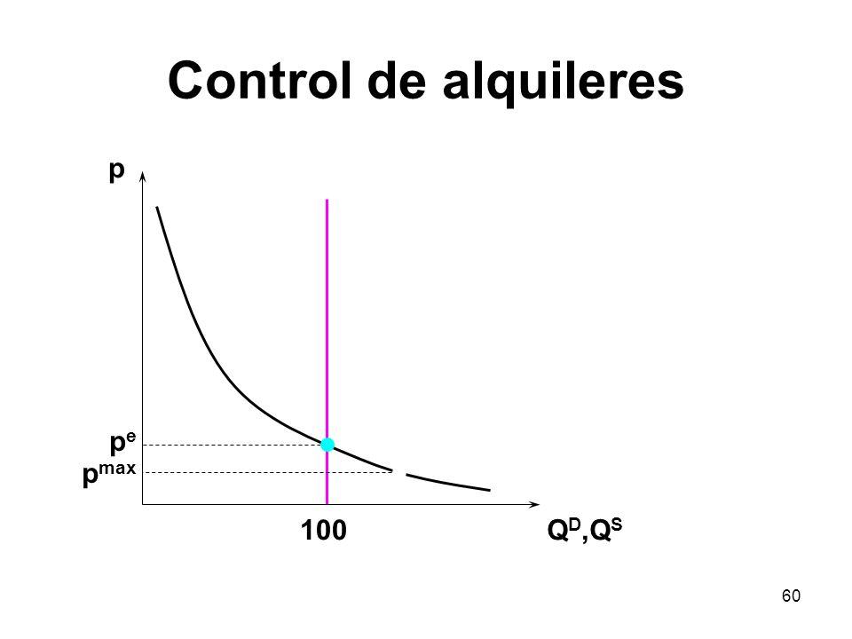 Control de alquileres p pe pmax 100 QD,QS