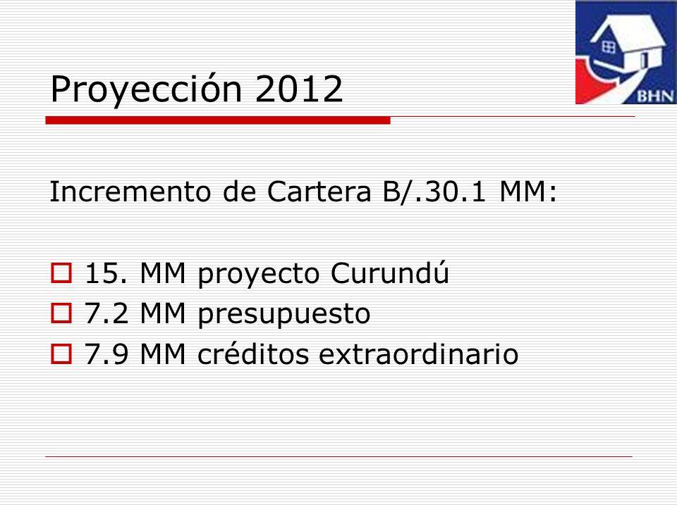 Proyección 2012 Incremento de Cartera B/.30.1 MM: