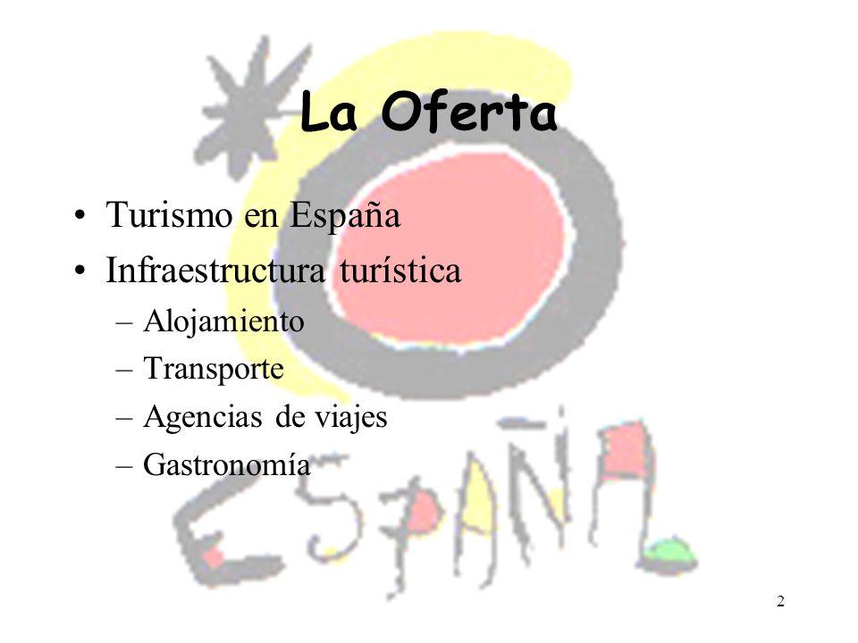 La Oferta Turismo en España Infraestructura turística Alojamiento