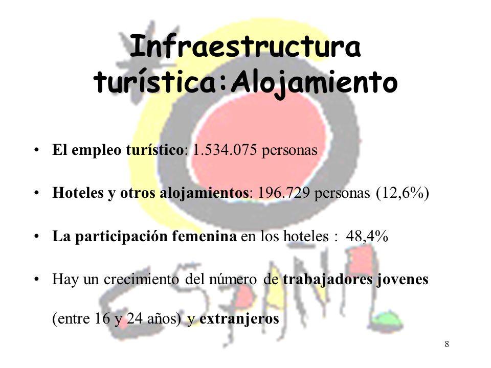 Infraestructura turística:Alojamiento