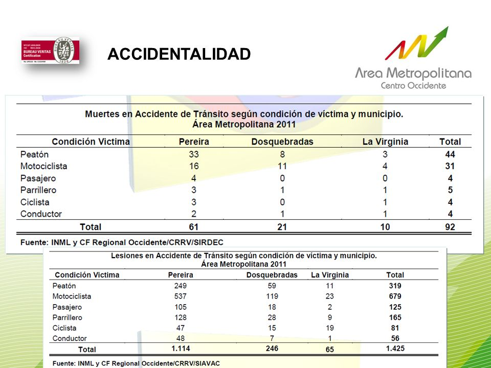 ACCIDENTALIDAD
