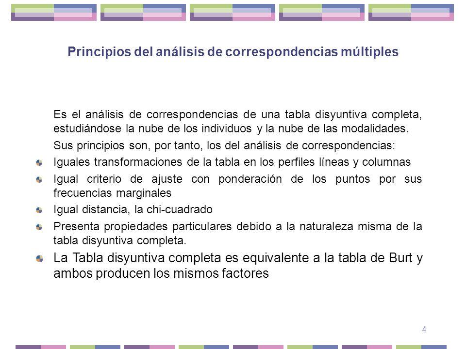 Principios del análisis de correspondencias múltiples