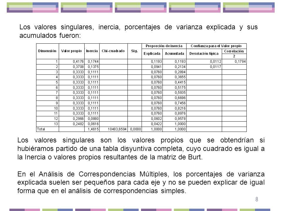 Los valores singulares, inercia, porcentajes de varianza explicada y sus acumulados fueron: