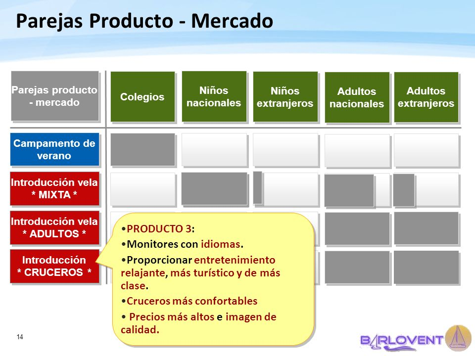 Parejas Producto - Mercado