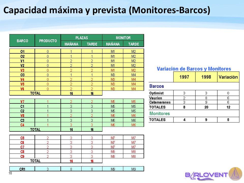 Capacidad máxima y prevista (Monitores-Barcos)