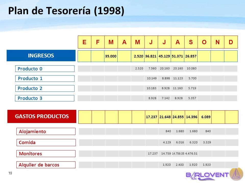 Plan de Tesorería (1998) E F M A M J J A S O N D INGRESOS