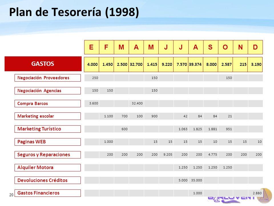 Plan de Tesorería (1998) E F M A M J J A S O N D GASTOS