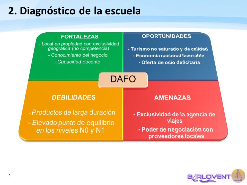 DAFO 2. Diagnóstico de la escuela OPORTUNIDADES DEBILIDADES FORTALEZAS