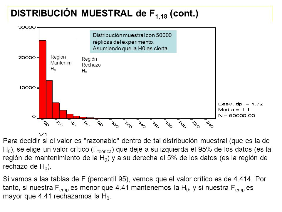 DISTRIBUCIÓN MUESTRAL de F1,18 (cont.)