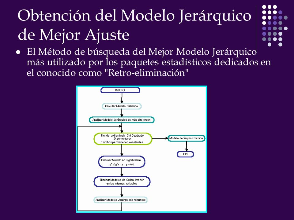 Obtención del Modelo Jerárquico de Mejor Ajuste