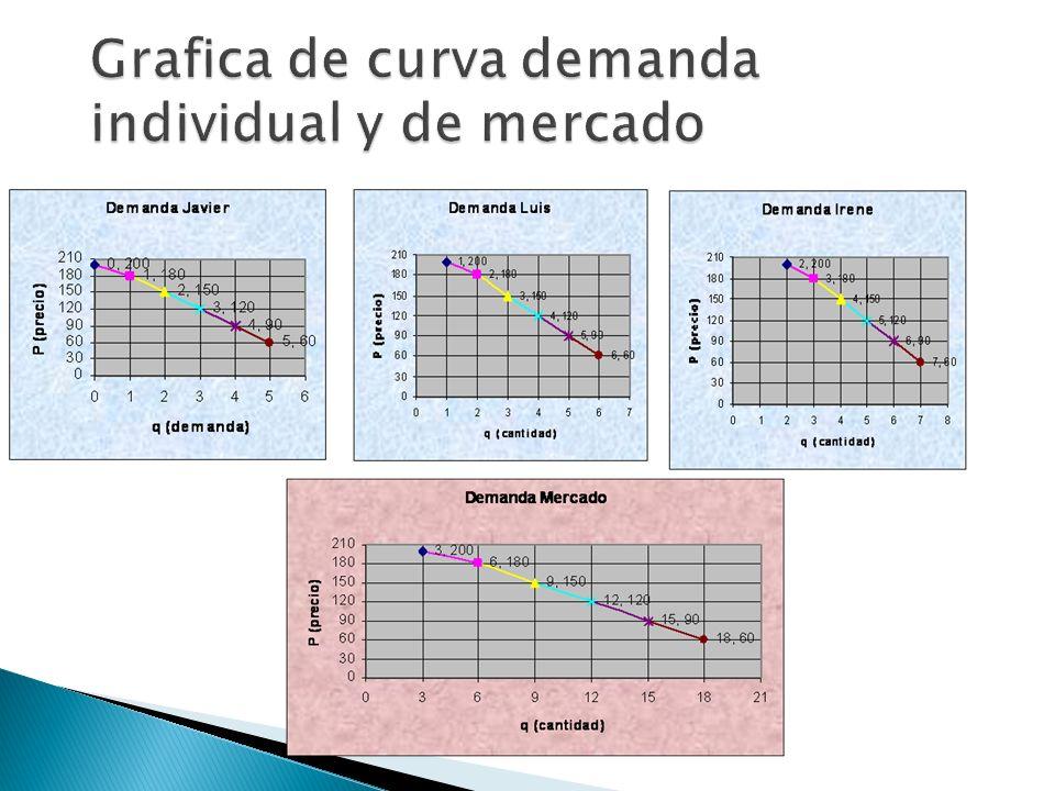 Grafica de curva demanda individual y de mercado