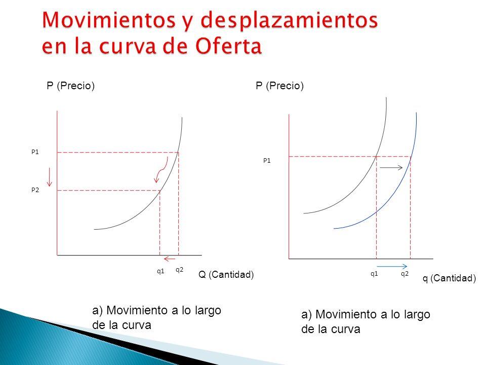 Movimientos y desplazamientos en la curva de Oferta