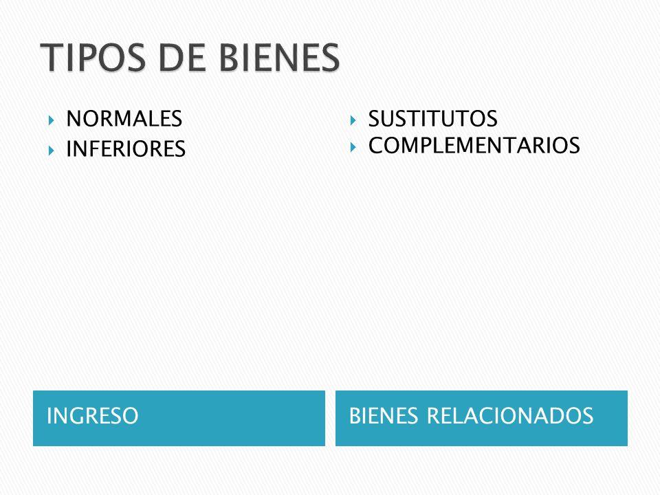 TIPOS DE BIENES NORMALES INFERIORES SUSTITUTOS COMPLEMENTARIOS INGRESO