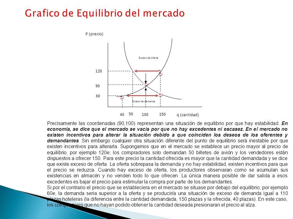 Grafico de Equilibrio del mercado