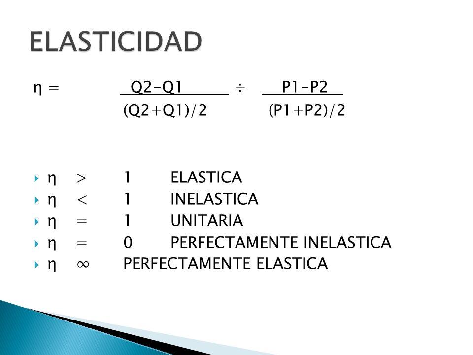 ELASTICIDAD η = Q2-Q1 ÷ P1-P2 ` (Q2+Q1)/2 (P1+P2)/2 η > 1 ELASTICA