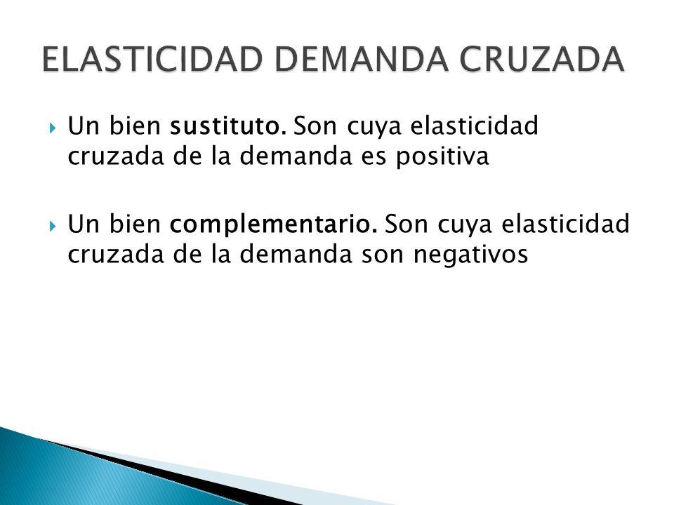 ELASTICIDAD DEMANDA CRUZADA