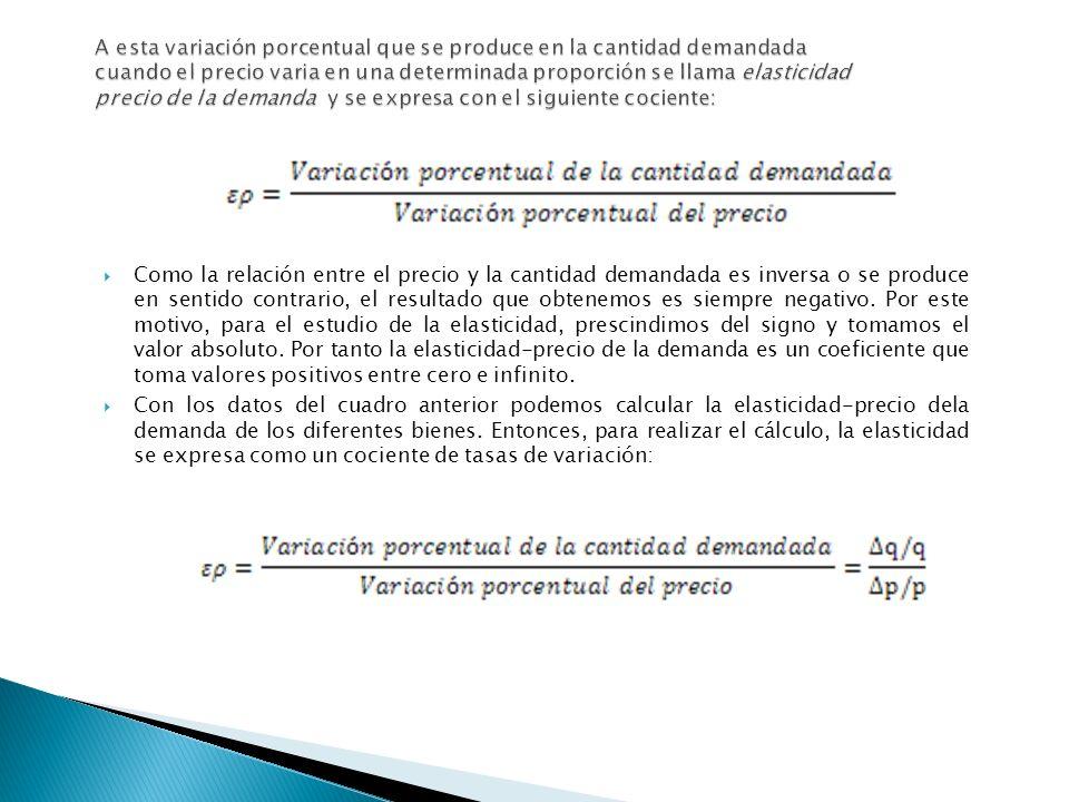 A esta variación porcentual que se produce en la cantidad demandada cuando el precio varia en una determinada proporción se llama elasticidad precio de la demanda y se expresa con el siguiente cociente: