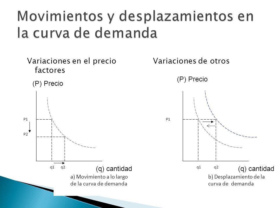 Movimientos y desplazamientos en la curva de demanda